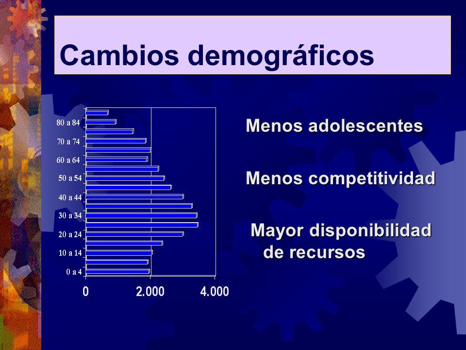 Cambios demográficos Menos adolescentes Menos competitividad Mayor disponibilidad de recursos Mayor disponibilidad de recursos