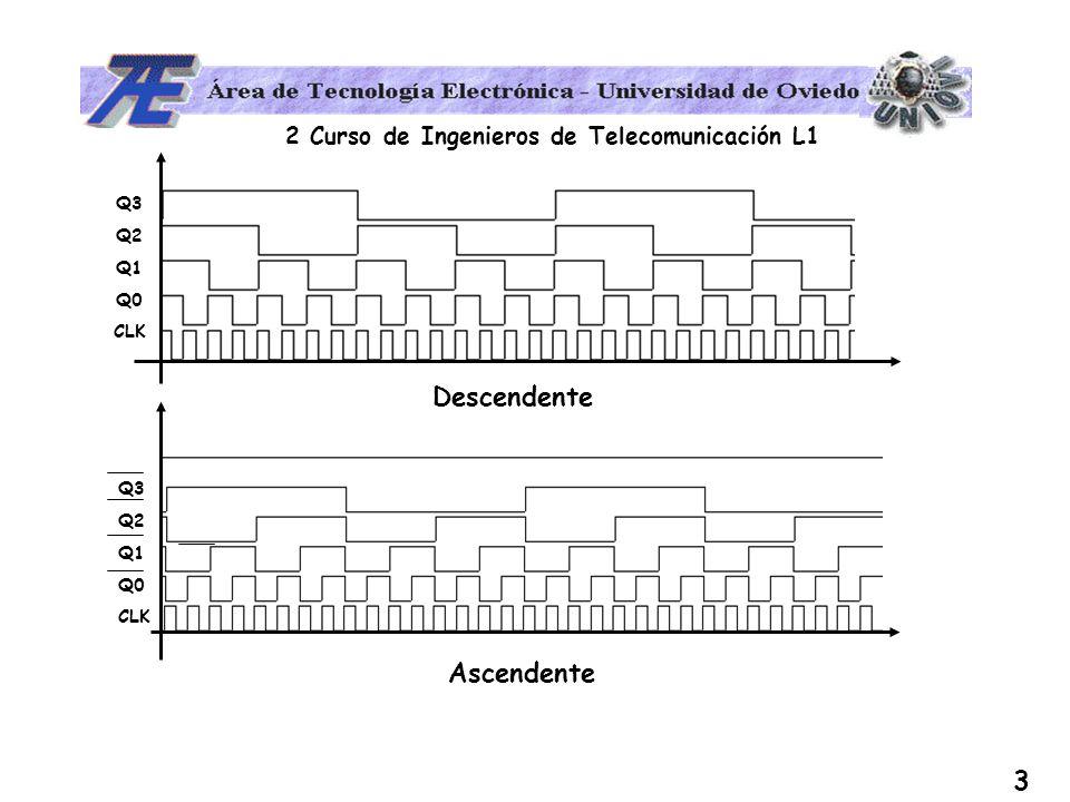 2 Curso de Ingenieros de Telecomunicación L1 4 Contador BCD QQQQ QQQQ QQQQ QQQQ RRRR Al llegar a 10, se resetea.