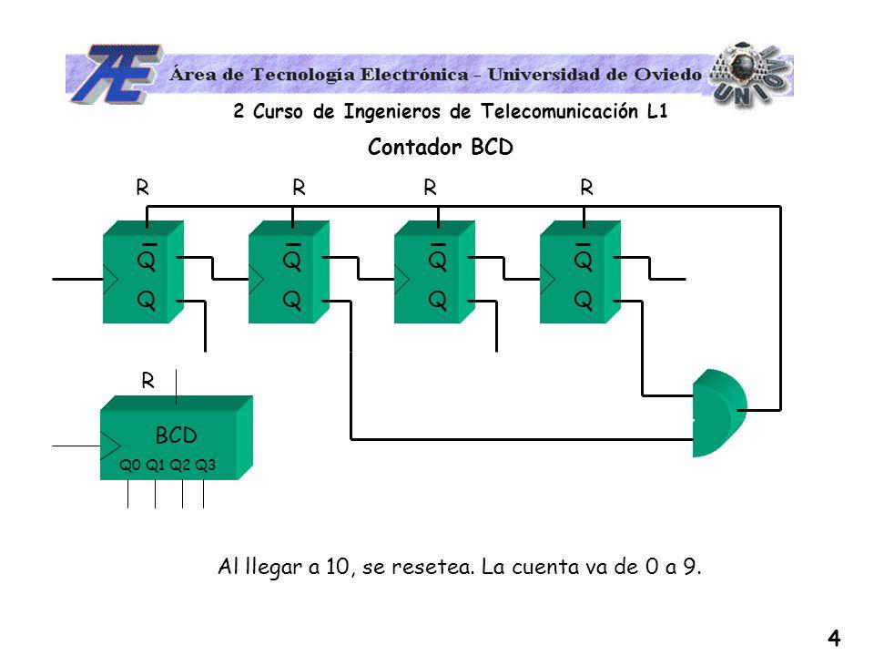 2 Curso de Ingenieros de Telecomunicación L1 4 Contador BCD QQQQ QQQQ QQQQ QQQQ RRRR Al llegar a 10, se resetea. La cuenta va de 0 a 9. Q0 Q1 Q2 Q3 R