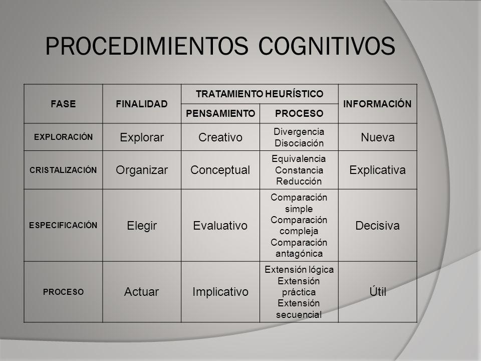 PROCEDIMIENTOS COGNITIVOS FASEFINALIDAD TRATAMIENTO HEURÍSTICO INFORMACIÓN PENSAMIENTOPROCESO EXPLORACIÓN ExplorarCreativo Divergencia Disociación Nueva CRISTALIZACIÓN OrganizarConceptual Equivalencia Constancia Reducción Explicativa ESPECIFICACIÓN ElegirEvaluativo Comparación simple Comparación compleja Comparación antagónica Decisiva PROCESO ActuarImplicativo Extensión lógica Extensión práctica Extensión secuencial Útil