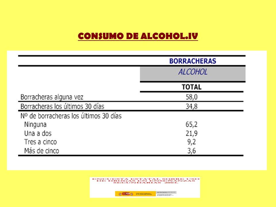 CONSUMO DE ALCOHOL.IV