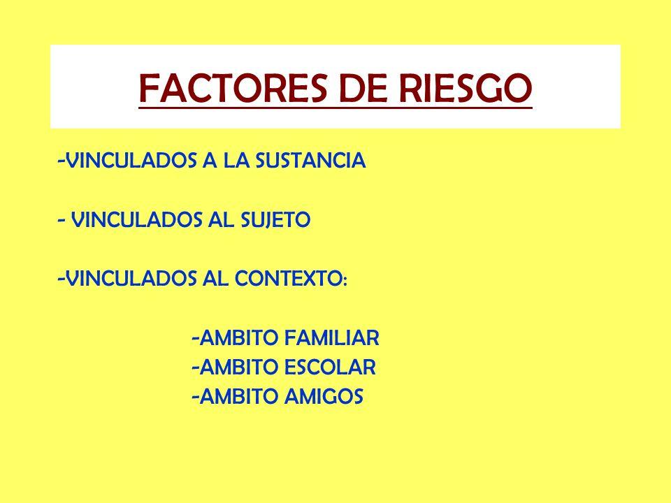 FACTORES DE RIESGO -VINCULADOS A LA SUSTANCIA - VINCULADOS AL SUJETO -VINCULADOS AL CONTEXTO: -AMBITO FAMILIAR -AMBITO ESCOLAR -AMBITO AMIGOS