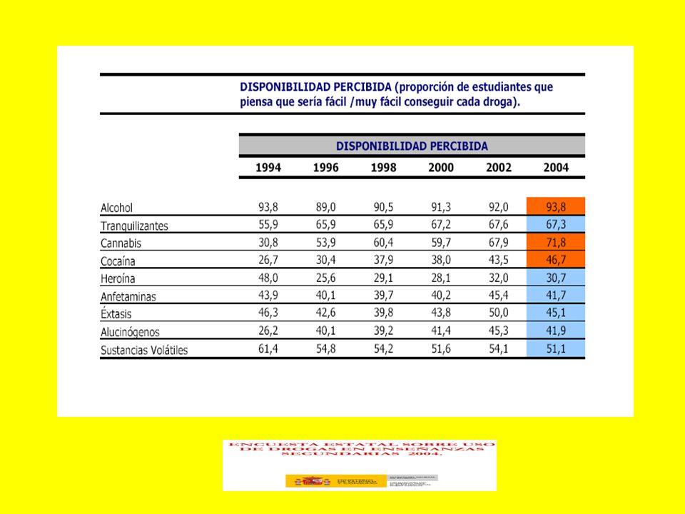 VINCULADOS CON EL INDIVIDUO · EDAD DE INICIO DE CONSUMO INFERIOR A 15 AÑOS · PRESENCIA DE ENFERMEDADES CRÓNICAS (FÍSICAS O MENTALES) · BÚSQUEDA DE LA IDENTIDAD A TRAVÉS DEL GRUPO · ALTA NECESIDAD DE AUTOAFIRMARSE FRENTE A LOS ADULTOS · INSEGURIDAD Y/O ALTA ANSIEDAD ASOCIADA · BÚSQUEDA DE SENSACIONES DE RIESGO · OMNIPOTENCIA O EXCESIVA SENSACIÓN DE CONTROL · DESCONOCIMIENTO DE LAS CONSECUENCIAS DEL USO DE DROGAS Y POSEER EXPECTATIVAS POSITIVAS RESPECTO AL CONSUMO · VALORES CONFUSOS · VALORES RELACIONADOS CON COMPETITIVIDAD E INDIVIDUALISMO · ACTITUDES ANTISOCIALES · ACTITUDES DE ESCAPE O EVASIÓN DE LA REALIDAD · ACTITUDES EGOCÉNTRICAS O ESCÉPTICAS · EXCESIVA O BAJA AUTOESTIMA · BAJO AUTOCONTROL · POCA AUTONOMÍA PERSONAL · DEJARSE LLEVAR POR EL GRUPO O POR LAS MODAS AL OCUPAR EL TIEMPO LIBRE · BAJA SATISFACCIÓN O CAPACIDAD DE DIVERTIRSE · DIFICULTADES O ANSIEDAD A LA HORA DE TOMAR DECISIONES · DIFICULTAD PARA RESOLVER PROBLEMAS