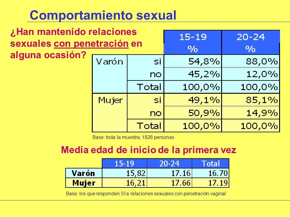Comportamiento sexual ¿Han mantenido relaciones sexuales (*) en alguna ocasión.