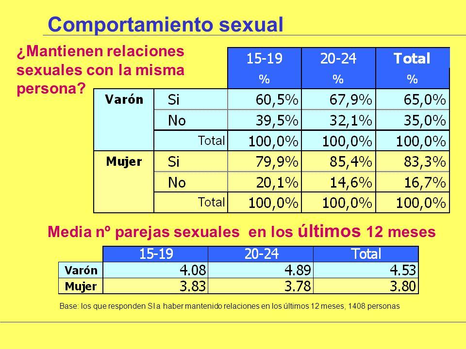 Comportamiento sexual Grado máximo al que llegaron en relaciones sin penetración Base: los que responden Si a haber mantenido relaciones sexuales sin penetración en alguna ocasión