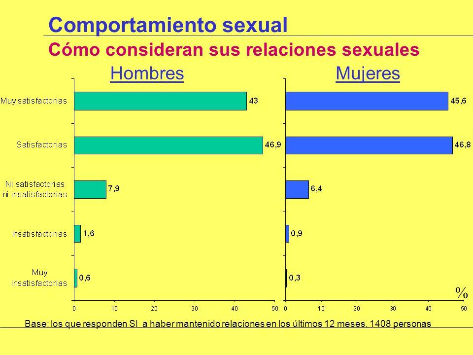 Comportamiento sexual ¿Han mantenido relaciones sexuales en los últimos 12 meses.