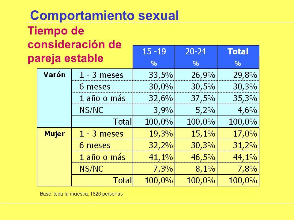 Comportamiento sexual Cómo consideran sus relaciones sexuales Base: los que responden SI a haber mantenido relaciones en los últimos 12 meses, 1408 personas HombresMujeres %