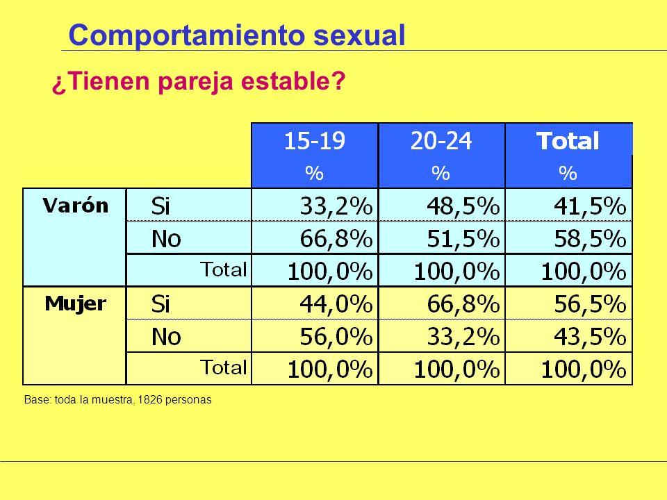 Comportamiento sexual Tiempo de consideración de pareja estable Base: toda la muestra, 1826 personas