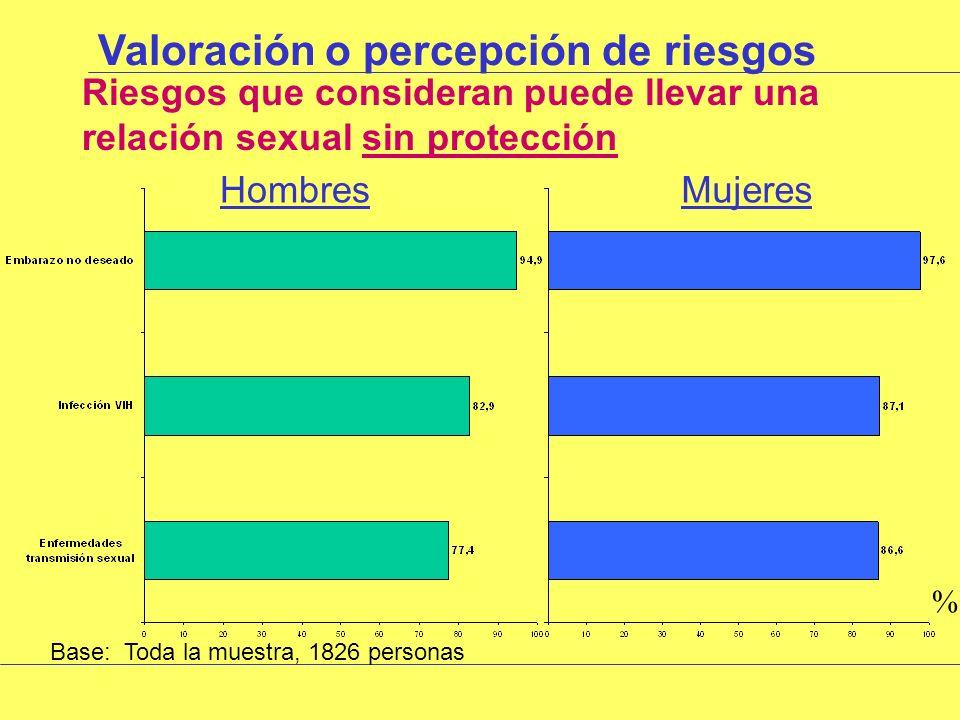 Comportamiento sexual ¿Tienen pareja estable Base: toda la muestra, 1826 personas