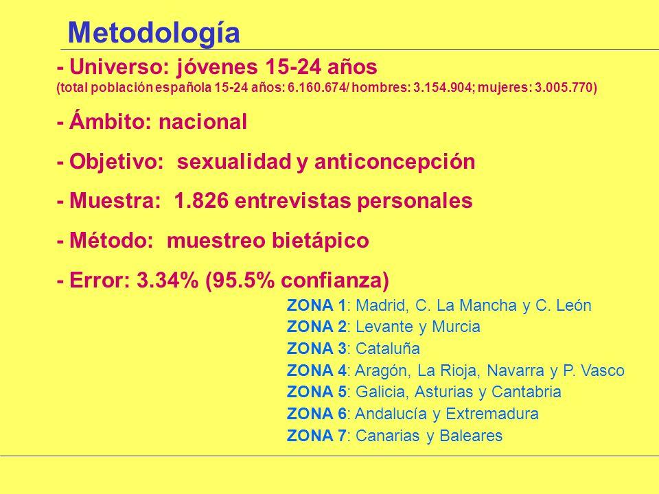 Metodología - Universo: jóvenes 15-24 años (total población española 15-24 años: 6.160.674/ hombres: 3.154.904; mujeres: 3.005.770) - Ámbito: nacional - Objetivo: sexualidad y anticoncepción - Muestra: 1.826 entrevistas personales - Método: muestreo bietápico - Error: 3.34% (95.5% confianza) ZONA 1: Madrid, C.