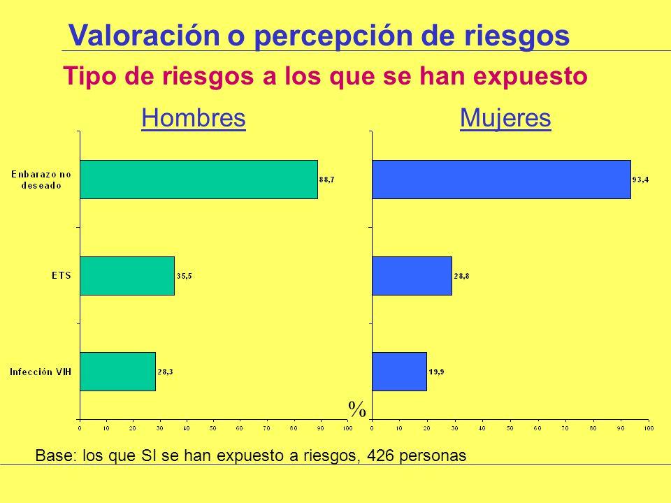 Valoración o percepción de riesgos ¿Se han expuesto a riesgos.