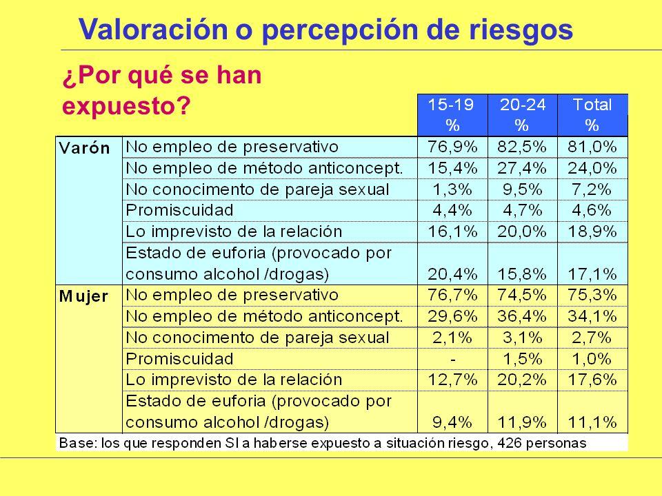 Valoración o percepción de riesgos Tipo de riesgos a los que se han expuesto HombresMujeres Base: los que SI se han expuesto a riesgos, 426 personas %