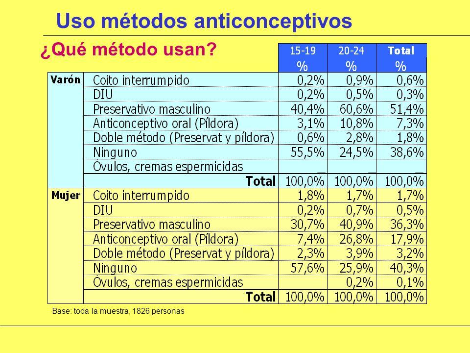 Uso métodos anticonceptivos ¿Utilizan actualmente algún método anticonceptivo.