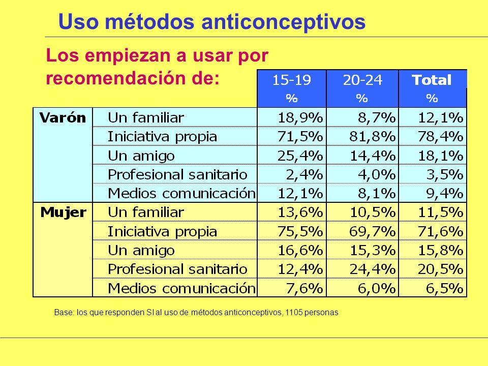 Uso métodos anticonceptivos ¿Qué método usan Base: toda la muestra, 1826 personas