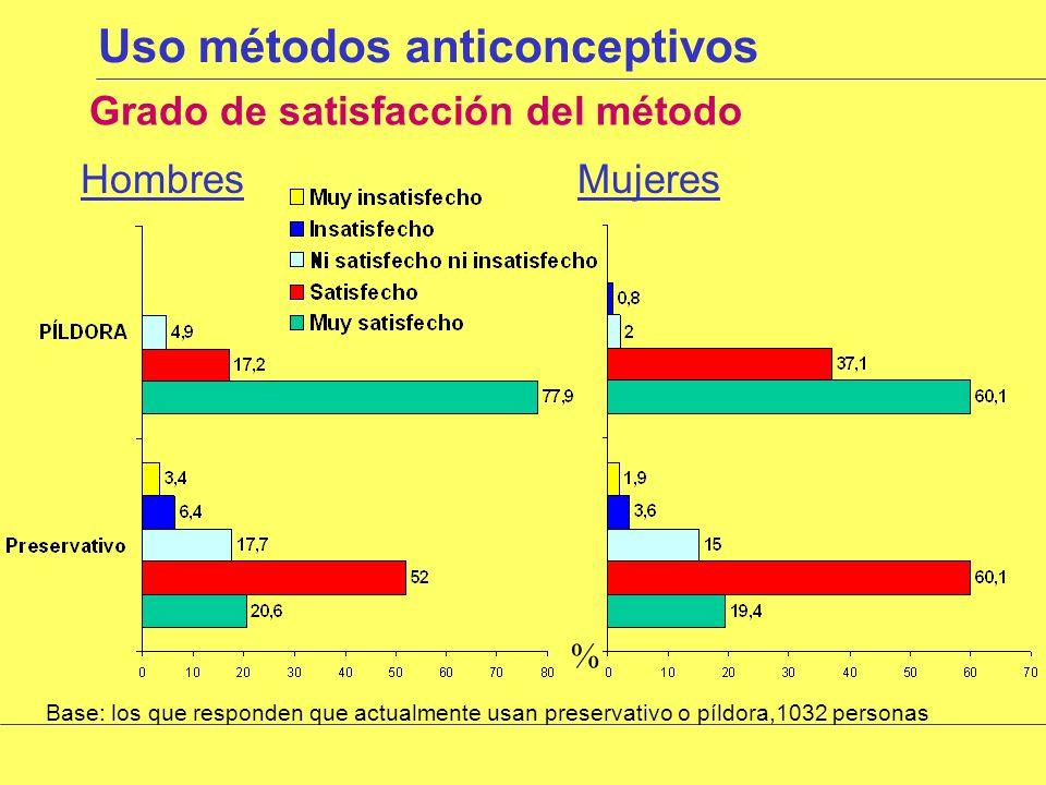 Uso métodos anticonceptivos Los empiezan a usar por recomendación de: Base: los que responden SI al uso de métodos anticonceptivos, 1105 personas