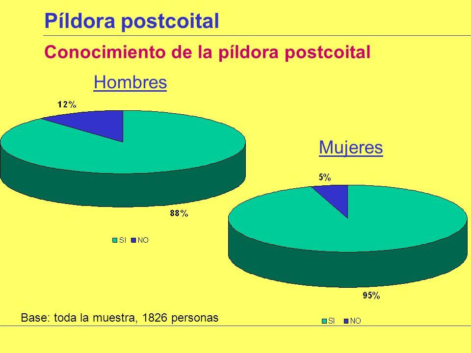Uso métodos anticonceptivos Motivos por los que no usan anticonceptivos Base: los que no utilizan ningún método anticonceptivo, 720 personas