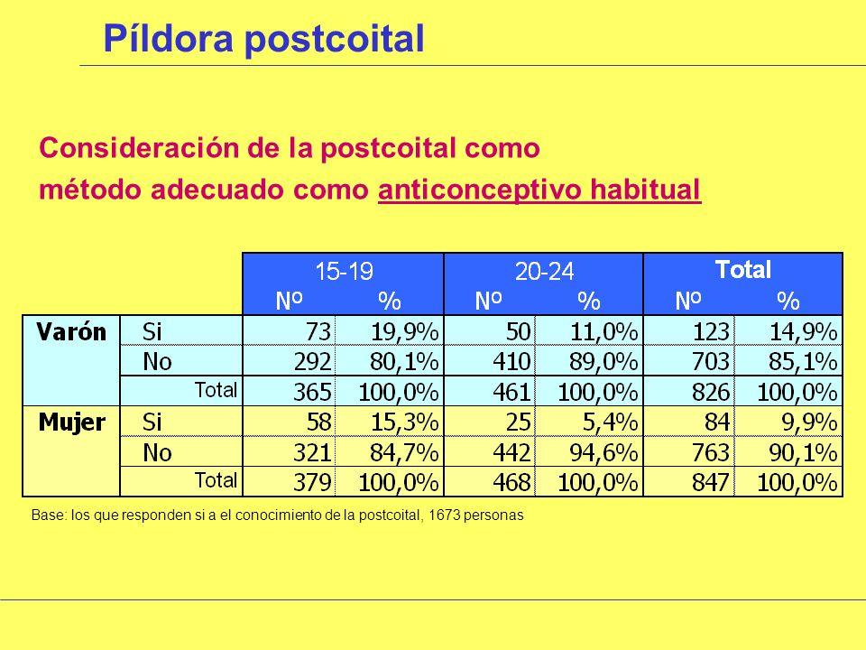 Píldora postcoital Conocimiento de la píldora postcoital Base: toda la muestra, 1826 personas Hombres Mujeres