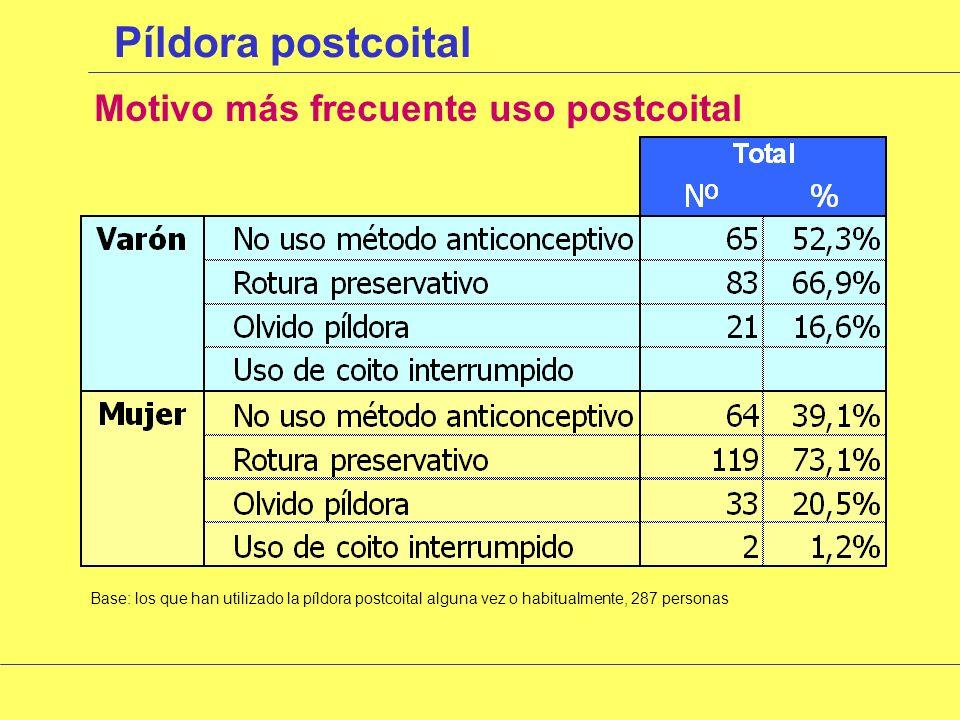 Píldora postcoital Utilización de la postcoital en alguna ocasión Base: todas las mujeres de la muestra, 891 personas Media nº veces en últimos 12 meses Base: las que han dicho SI a la utilización de la píldora postcoital, 163 personas