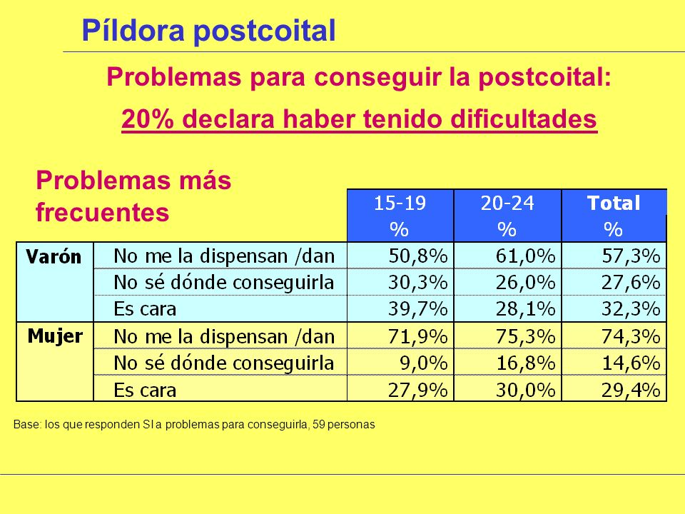 Píldora postcoital Motivo más frecuente uso postcoital Base: los que han utilizado la píldora postcoital alguna vez o habitualmente, 287 personas