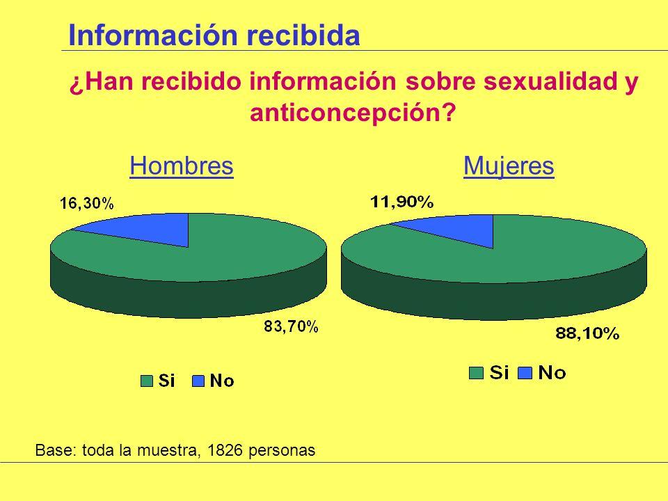 Uso métodos anticonceptivos Grado de satisfacción del método Base: los que responden que actualmente usan preservativo o píldora,1032 personas HombresMujeres %