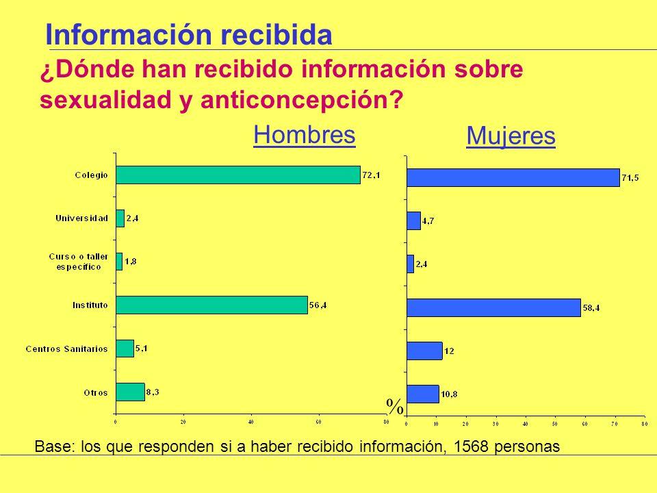 Información recibida ¿Dónde han recibido información sobre sexualidad y anticoncepción.