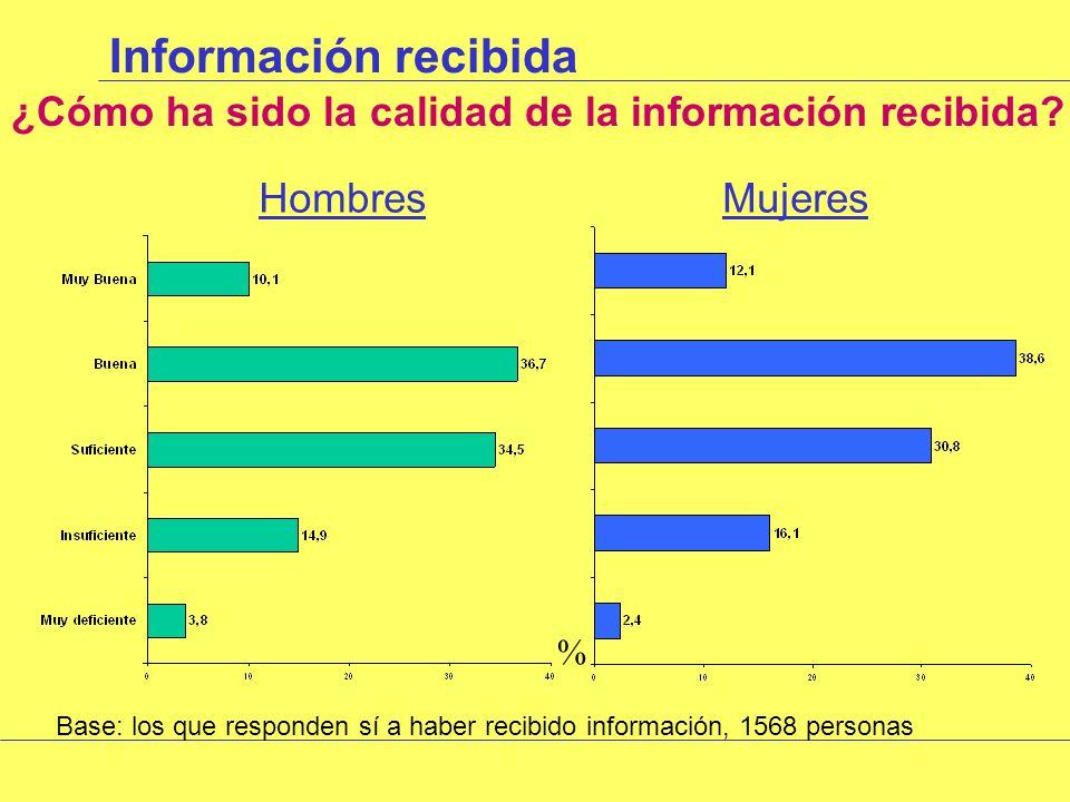 Valoración o percepción de riesgos Riesgos que consideran puede llevar una relación sexual sin protección HombresMujeres Base: Toda la muestra, 1826 personas %