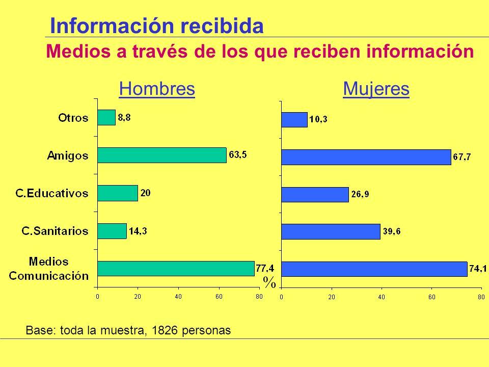 Información recibida Medios a través de los que reciben información HombresMujeres Base: toda la muestra, 1826 personas %