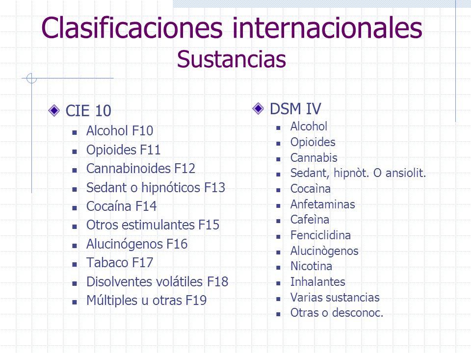 Clasificaciones internacionales Sustancias CIE 10 Alcohol F10 Opioides F11 Cannabinoides F12 Sedant o hipnóticos F13 Cocaína F14 Otros estimulantes F15 Alucinógenos F16 Tabaco F17 Disolventes volátiles F18 Múltiples u otras F19 DSM IV Alcohol Opioides Cannabis Sedant, hipnòt.