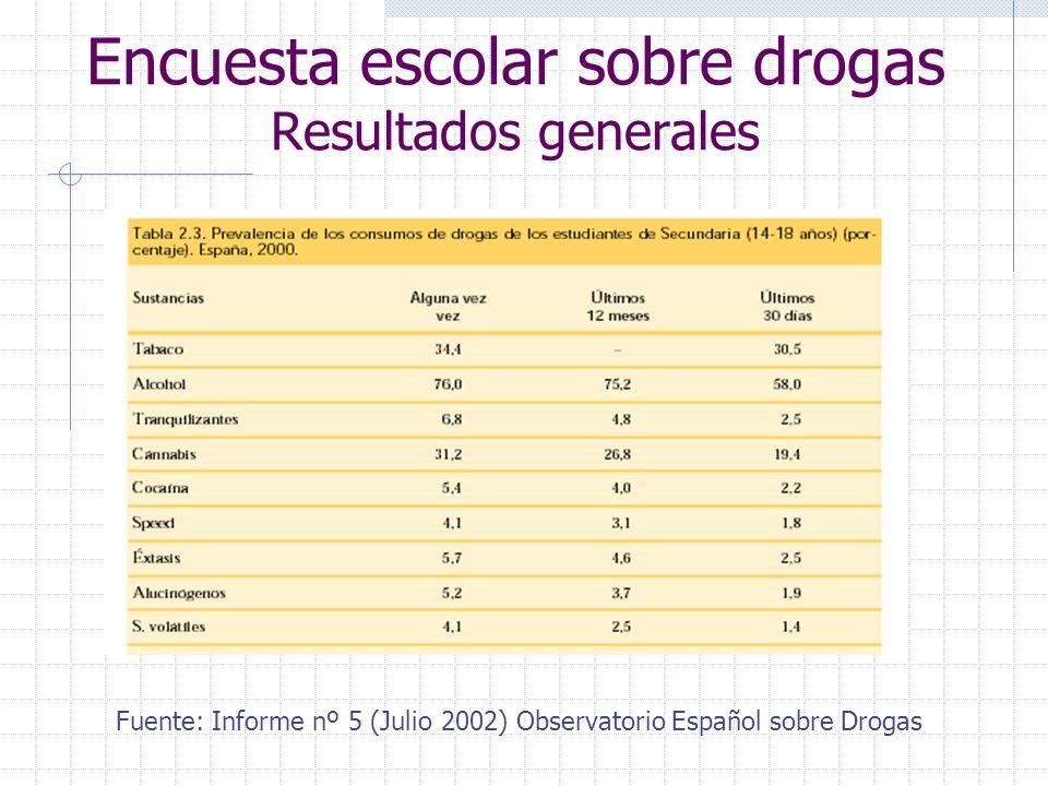 Encuesta escolar sobre drogas Resultados generales Fuente: Informe nº 5 (Julio 2002) Observatorio Español sobre Drogas