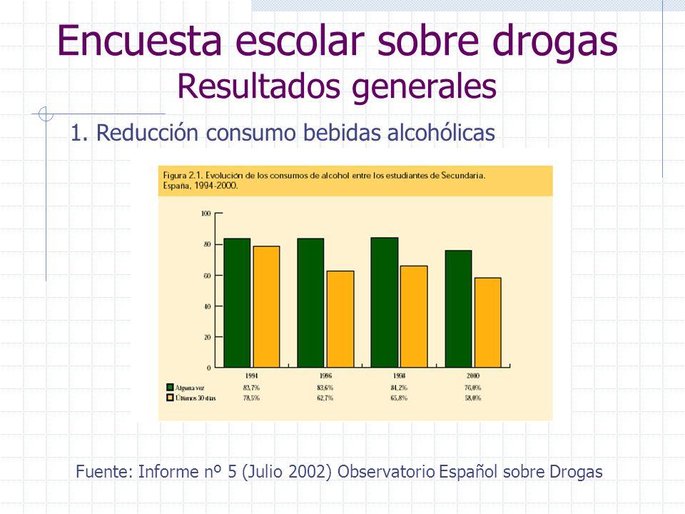 Encuesta escolar sobre drogas Resultados generales 1.