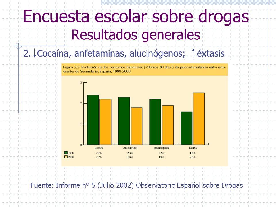 Encuesta escolar sobre drogas Resultados generales 3.