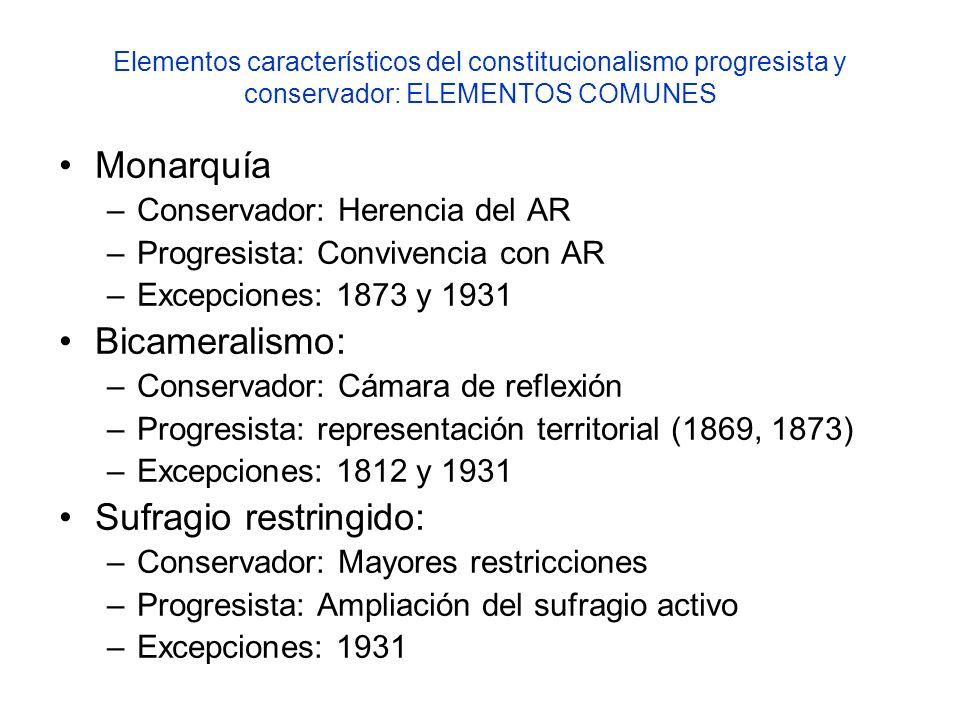 Elementos característicos del constitucionalismo progresista y conservador: ELEMENTOS COMUNES Monarquía –Conservador: Herencia del AR –Progresista: Co