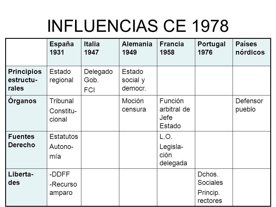 INFLUENCIAS CE 1978 Dchos. Sociales Princip. rectores -DDFF -Recurso amparo Liberta- des L.O. Legisla- ción delegada Estatutos Autono- mía Fuentes Der