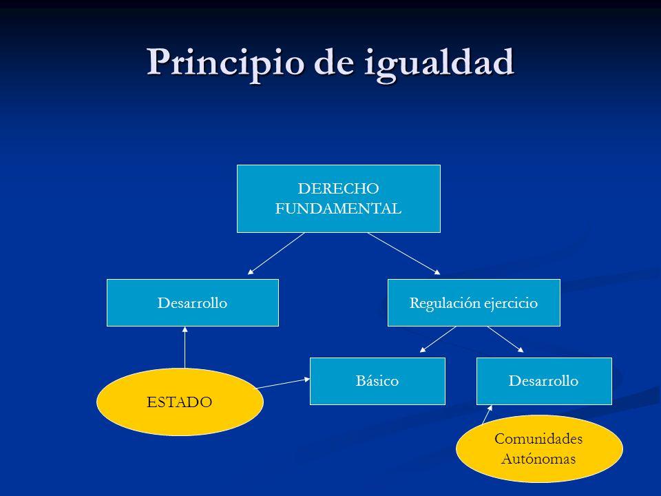 Principio de igualdad DERECHO FUNDAMENTAL DesarrolloRegulación ejercicio BásicoDesarrollo ESTADO Comunidades Autónomas