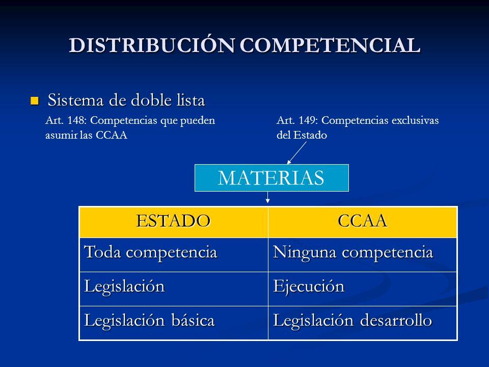 DISTRIBUCIÓN COMPETENCIAL Sistema de doble lista Sistema de doble lista Art. 148: Competencias que pueden asumir las CCAA Art. 149: Competencias exclu