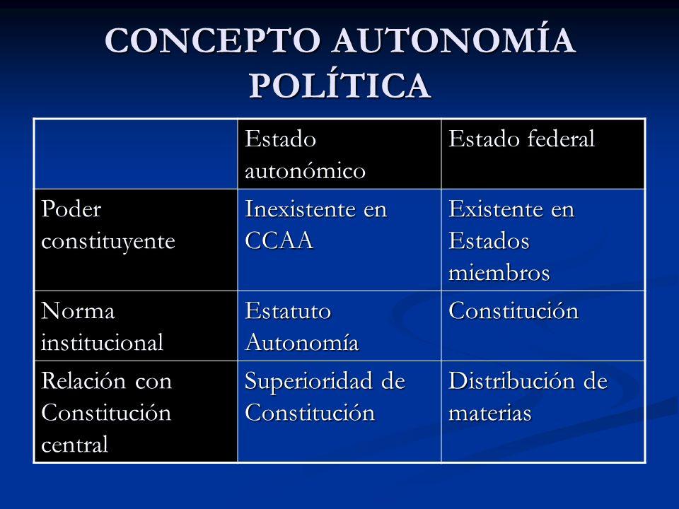CONCEPTO AUTONOMÍA POLÍTICA Estado autonómico Estado federal Poder constituyente Inexistente en CCAA Existente en Estados miembros Norma institucional