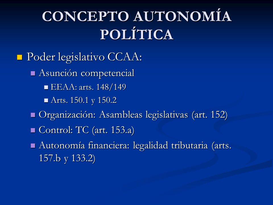 CONCEPTO AUTONOMÍA POLÍTICA Poder legislativo CCAA: Poder legislativo CCAA: Asunción competencial Asunción competencial EEAA: arts. 148/149 EEAA: arts