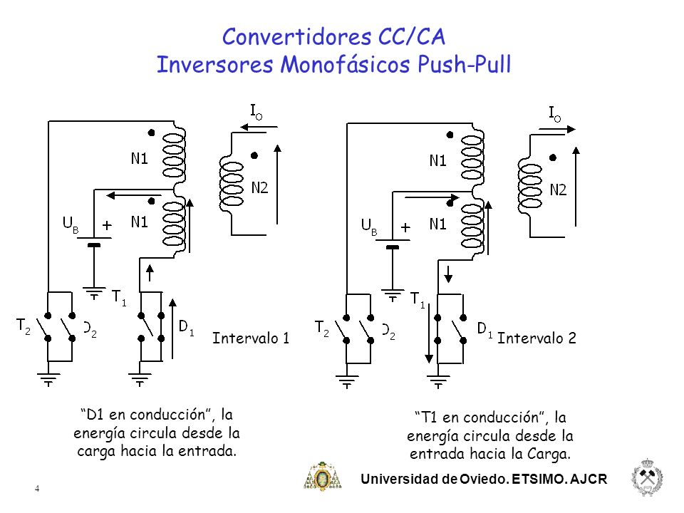 Universidad de Oviedo. ETSIMO. AJCR 4 D1 en conducción, la energía circula desde la carga hacia la entrada. T1 en conducción, la energía circula desde