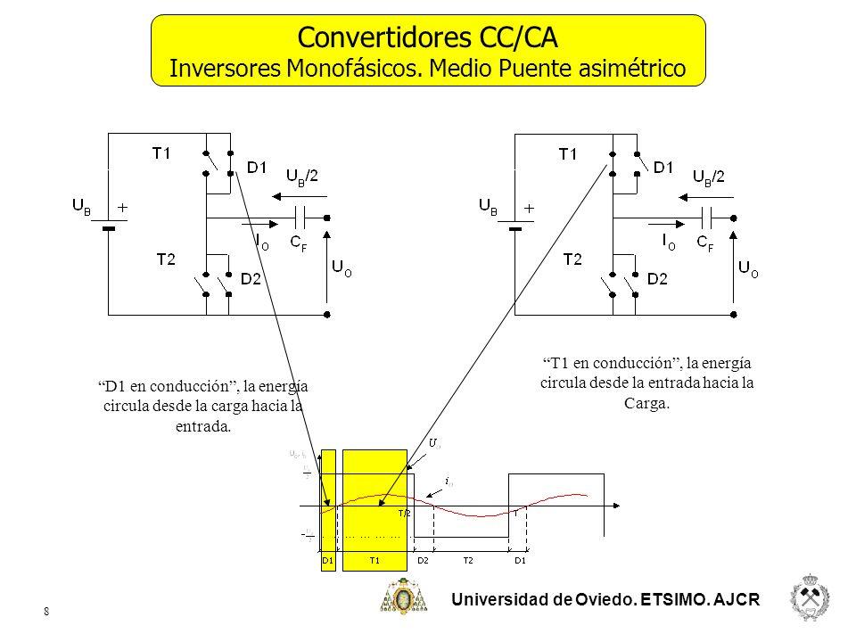 Universidad de Oviedo. ETSIMO. AJCR 8 Convertidores CC/CA Inversores Monofásicos. Medio Puente asimétrico D1 en conducción, la energía circula desde l