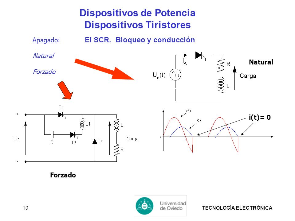 TECNOLOGÍA ELECTRÓNICA10 Apagado: Natural Forzado Natural i(t)= 0 Forzado Dispositivos de Potencia Dispositivos Tiristores El SCR. Bloqueo y conducció