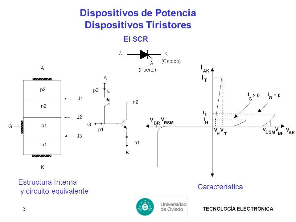 TECNOLOGÍA ELECTRÓNICA3 Dispositivos de Potencia Dispositivos Tiristores El SCR Característica Estructura Interna y circuito equivalente