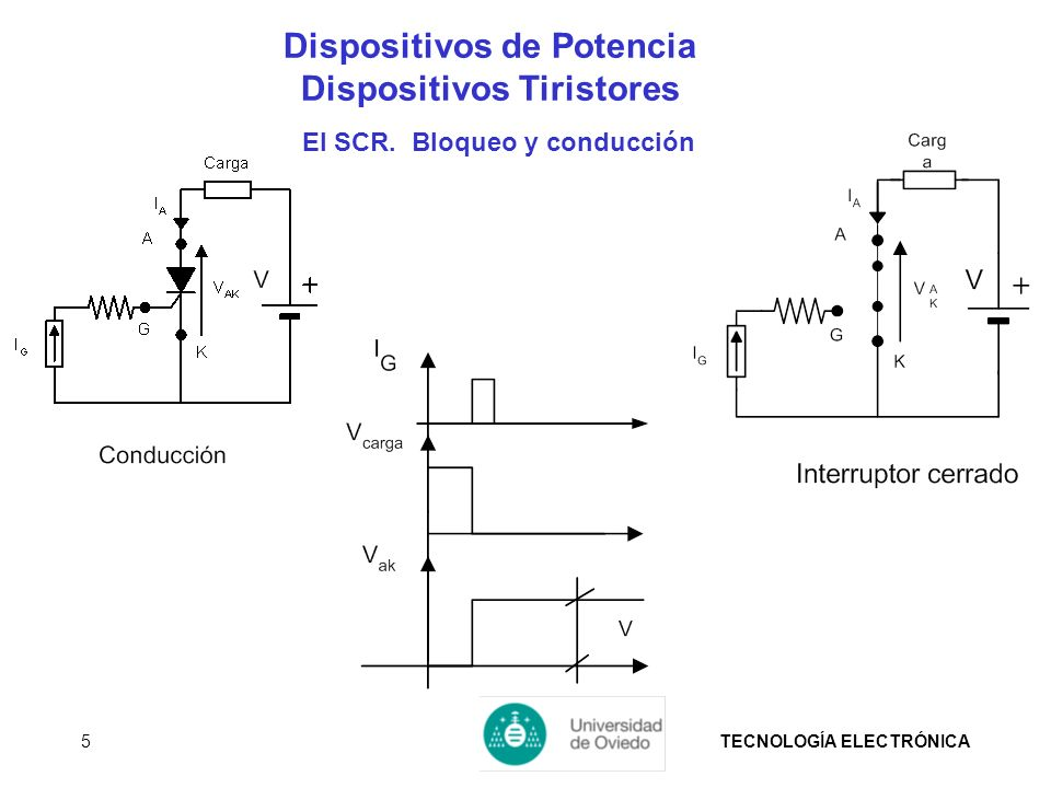 TECNOLOGÍA ELECTRÓNICA5 Dispositivos de Potencia Dispositivos Tiristores El SCR. Bloqueo y conducción