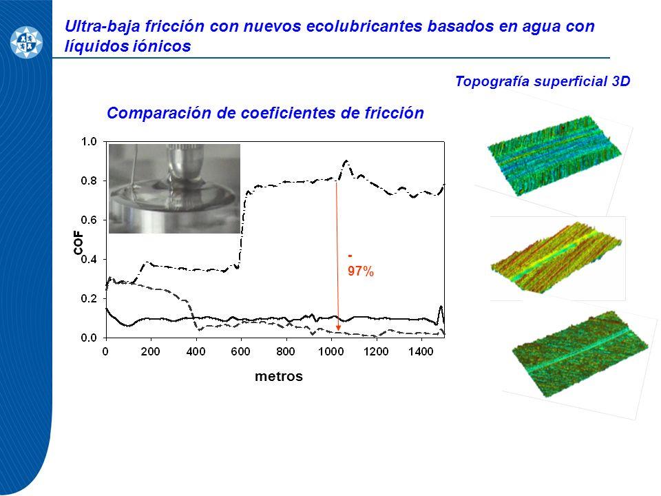 Ultra-baja fricción con nuevos ecolubricantes basados en agua con líquidos iónicos - 97% metros Topografía superficial 3D Comparación de coeficientes de fricción