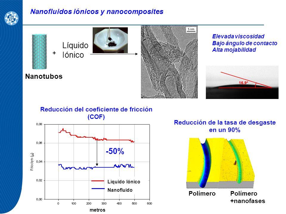 Nanofluidos iónicos y nanocomposites + COF Polímero Polímero +nanofases Reducción de la tasa de desgaste en un 90% Líquido Iónico Nanofluido metros -50% Nanotubos Elevada viscosidad Bajo ángulo de contacto Alta mojabilidad Reducción del coeficiente de fricción (COF)