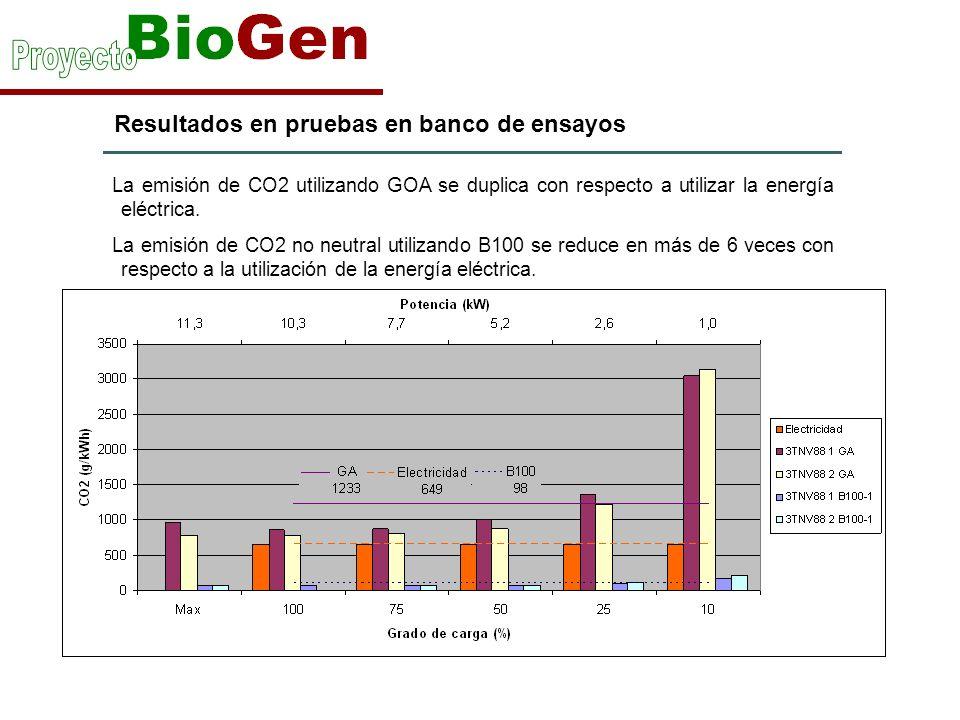 Resultados en pruebas en banco de ensayos La emisión de CO2 utilizando GOA se duplica con respecto a utilizar la energía eléctrica. La emisión de CO2