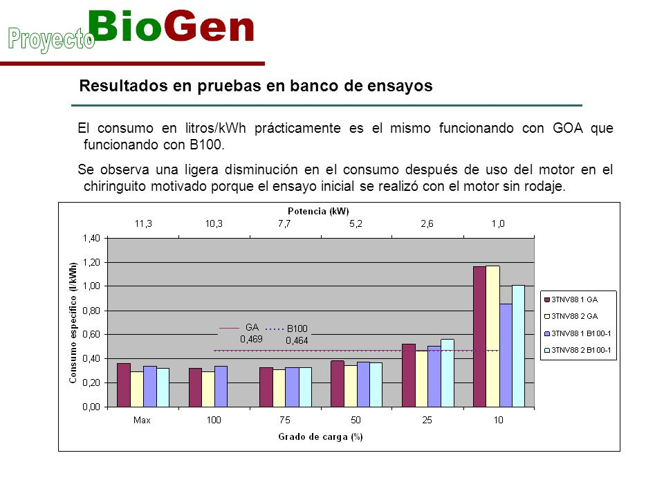Resultados en pruebas en banco de ensayos El consumo en litros/kWh prácticamente es el mismo funcionando con GOA que funcionando con B100.