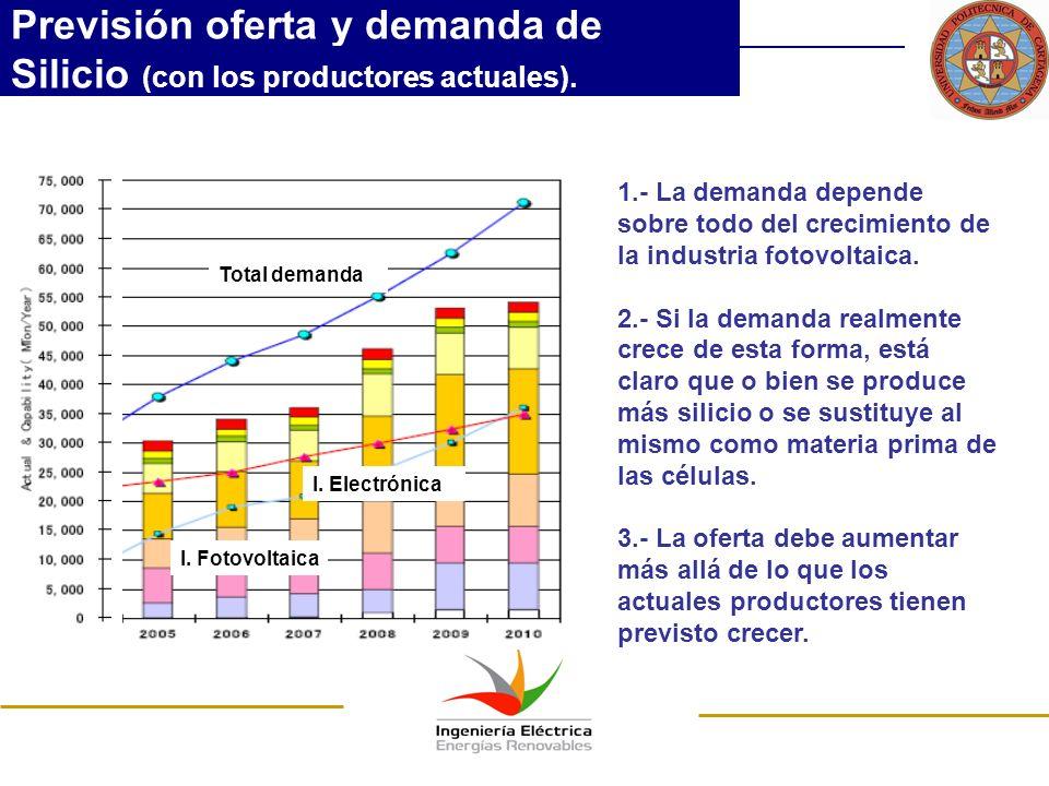 Previsión oferta y demanda de Silicio (con los productores actuales). I. Fotovoltaica I. Electrónica Total demanda 1.- La demanda depende sobre todo d