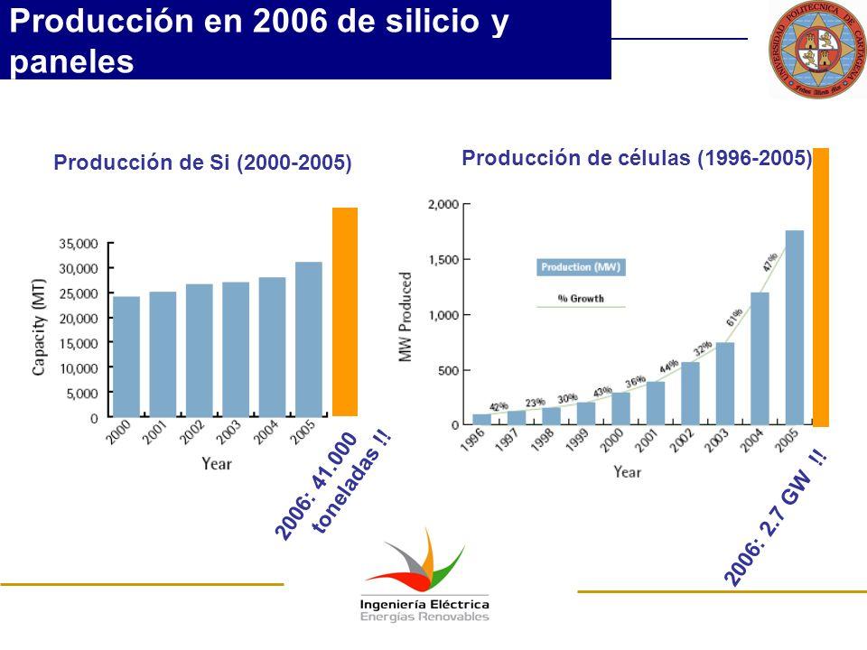 Producción en 2006 de silicio y paneles Producción de Si (2000-2005) Producción de células (1996-2005) 2006: 41.000 toneladas !! 2006: 2.7 GW !!