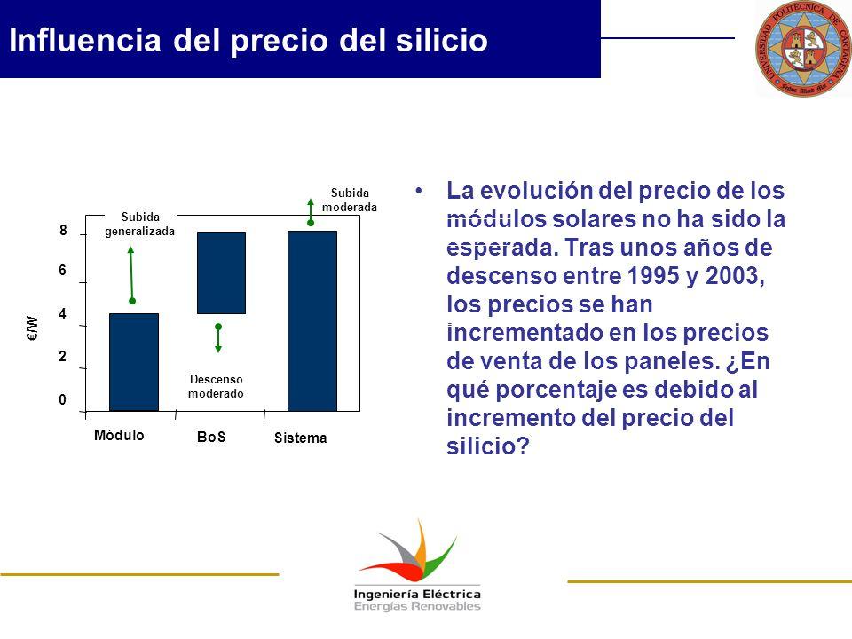 Influencia del precio del silicio La evolución del precio de los módulos solares no ha sido la esperada. Tras unos años de descenso entre 1995 y 2003,