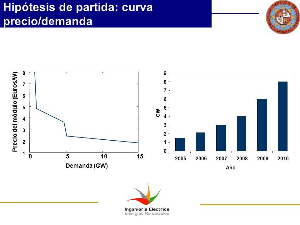 Hipótesis de partida: curva precio/demanda 0 1 2 3 4 5 6 7 8 9 200520062007200820092010 Año GW 051015 1 2 3 4 5 6 7 8 Demanda (GW) Precio del módulo (